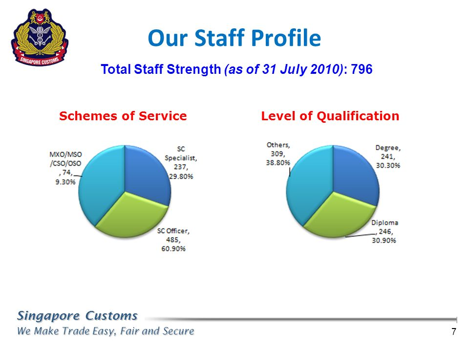 Total Staff Strength (as of 31 July 2010): 796 Level of Qualification