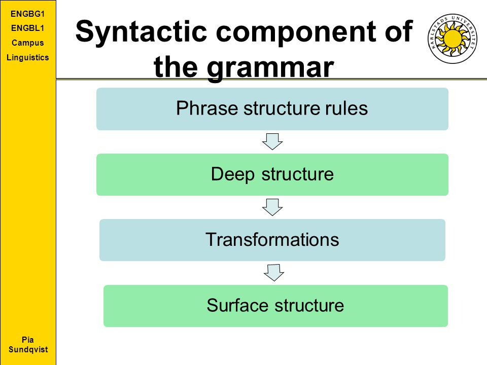 Syntactic component of the grammar