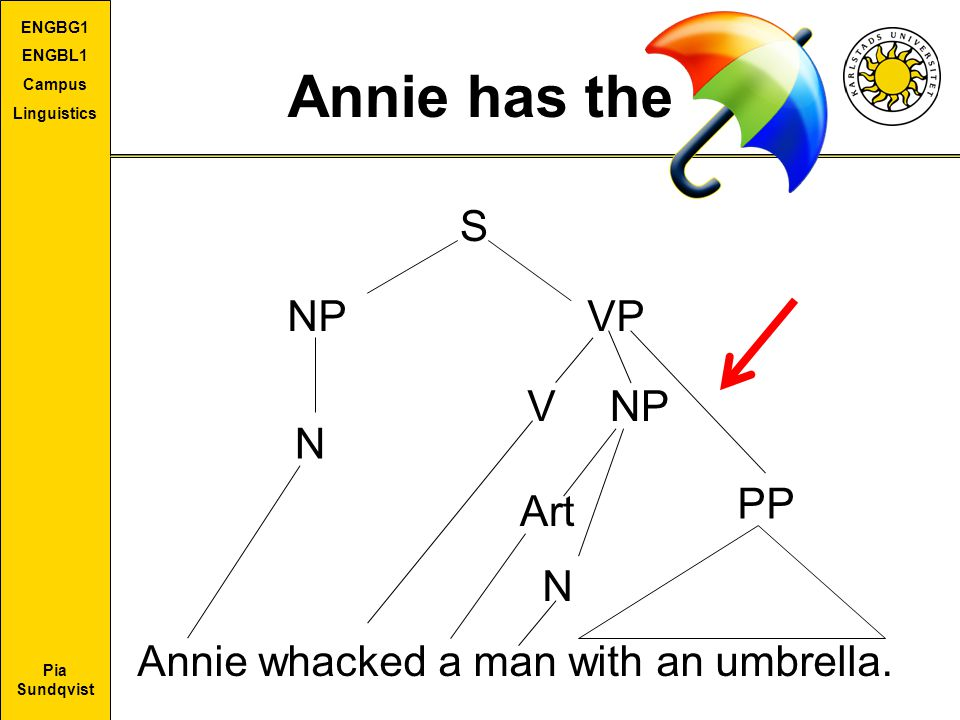 Annie has the S NP VP V NP N PP Art N
