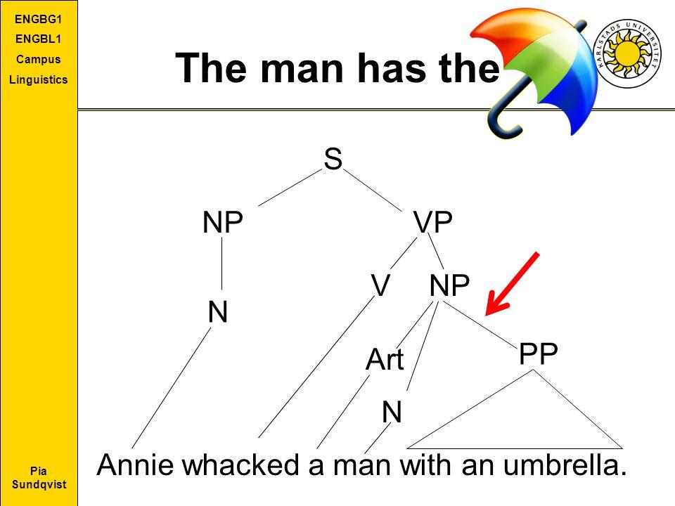 The man has the S NP VP V NP N PP Art N