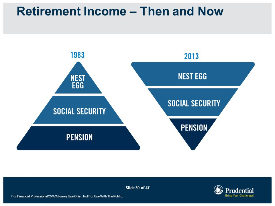 Retirement Income – Then and Now
