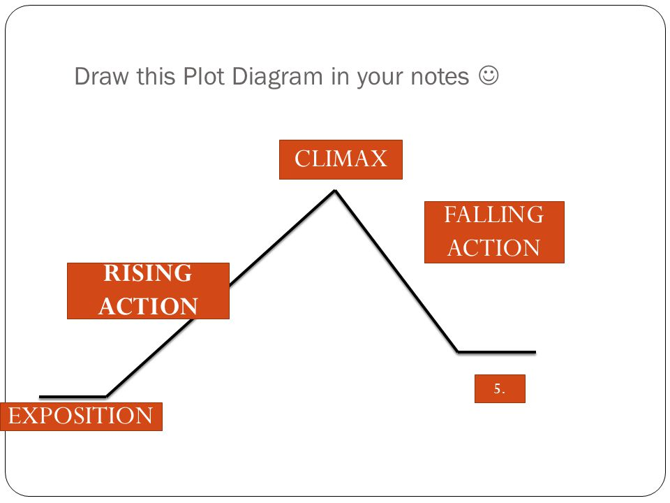 Draw this Plot Diagram in your notes 