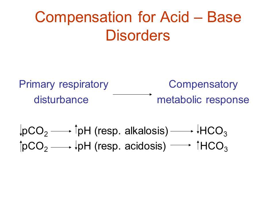 Compensation for Acid – Base Disorders