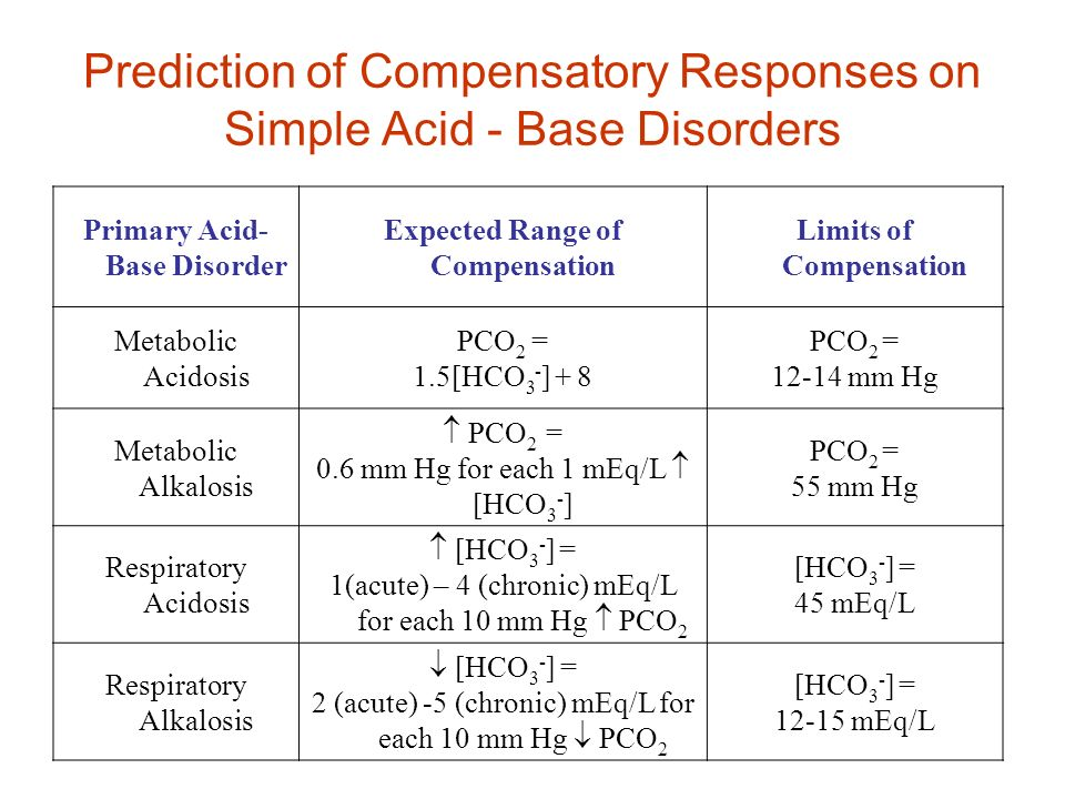Prediction of Compensatory Responses on Simple Acid - Base Disorders