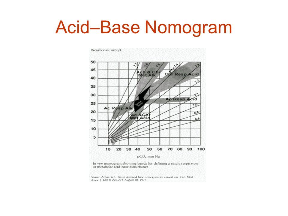 Acid–Base Nomogram