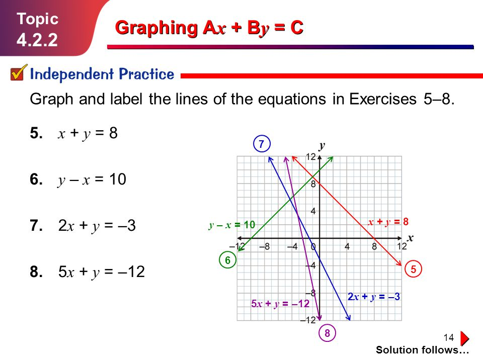 Graphing Ax + By = C Topic Independent Practice