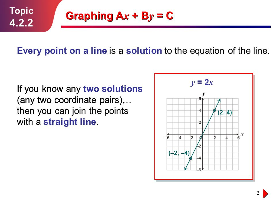 Graphing Ax + By = C 4.2.2 Topic