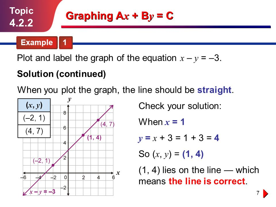 Graphing Ax + By = C Topic