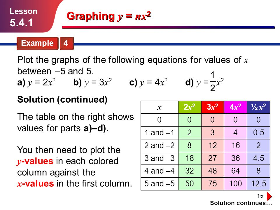 Lesson 5.4.1. Graphing y = nx2. Example 4.