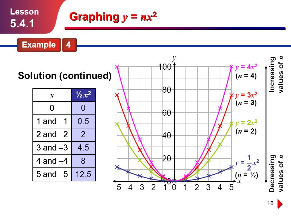 Graphing y = nx2 5.4.1 Solution (continued) Lesson Example 4 y 4 –2 –4