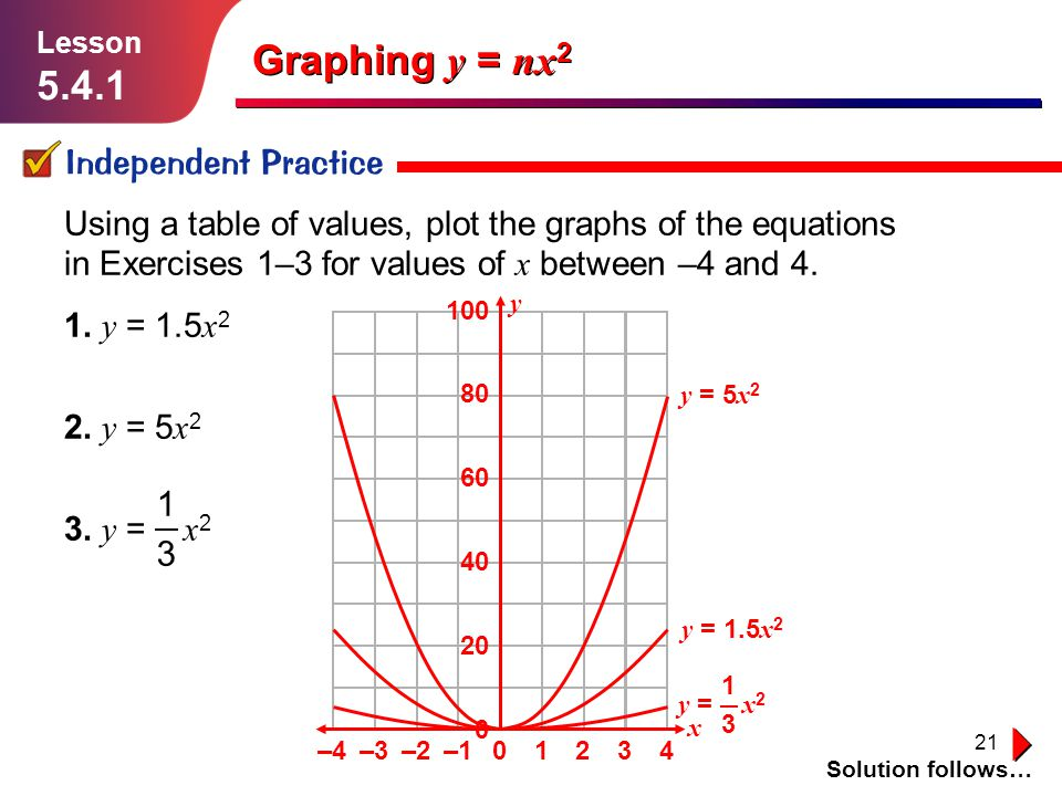 Graphing y = nx2 5.4.1 Independent Practice 1 3
