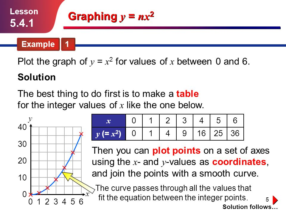 Lesson 5.4.1. Graphing y = nx2. Example 1. Plot the graph of y = x2 for values of x between 0 and 6.