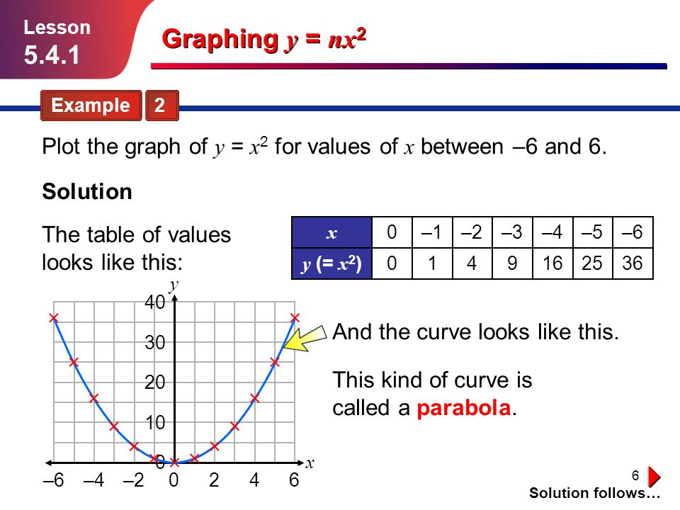 Lesson 5.4.1. Graphing y = nx2. Example 2. Plot the graph of y = x2 for values of x between –6 and 6.