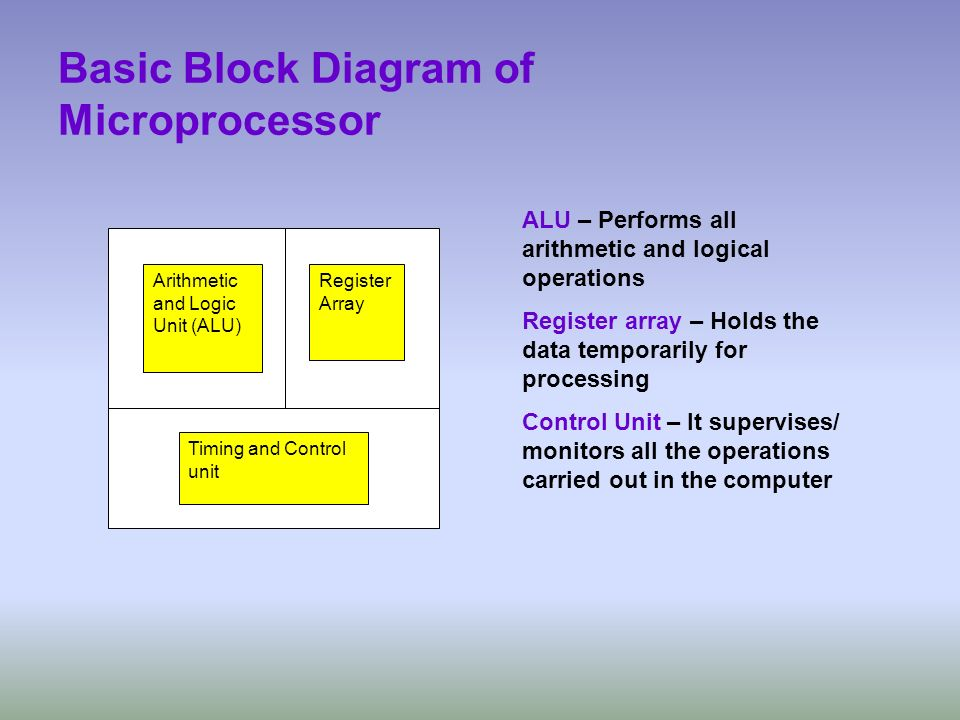 Basic Block Diagram of Microprocessor