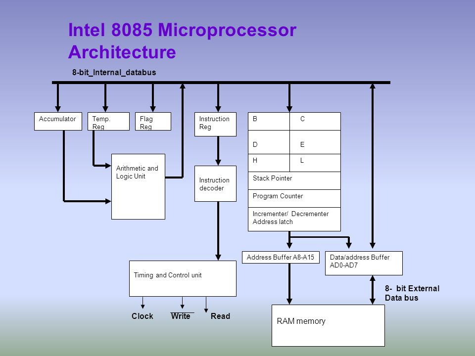 Intel 8085 Microprocessor Architecture