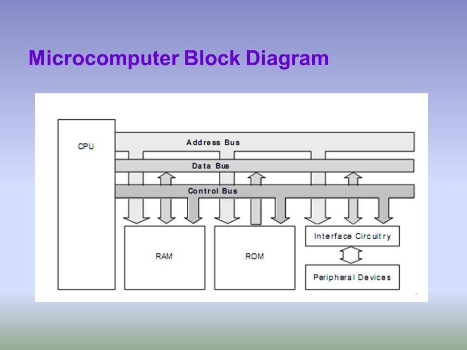 Microcomputer Block Diagram