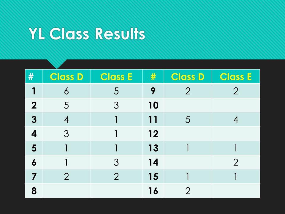 YL Class Results # Class D Class E 1 6 5 9 2 3 10 4 11 12 13 14 7 15 8