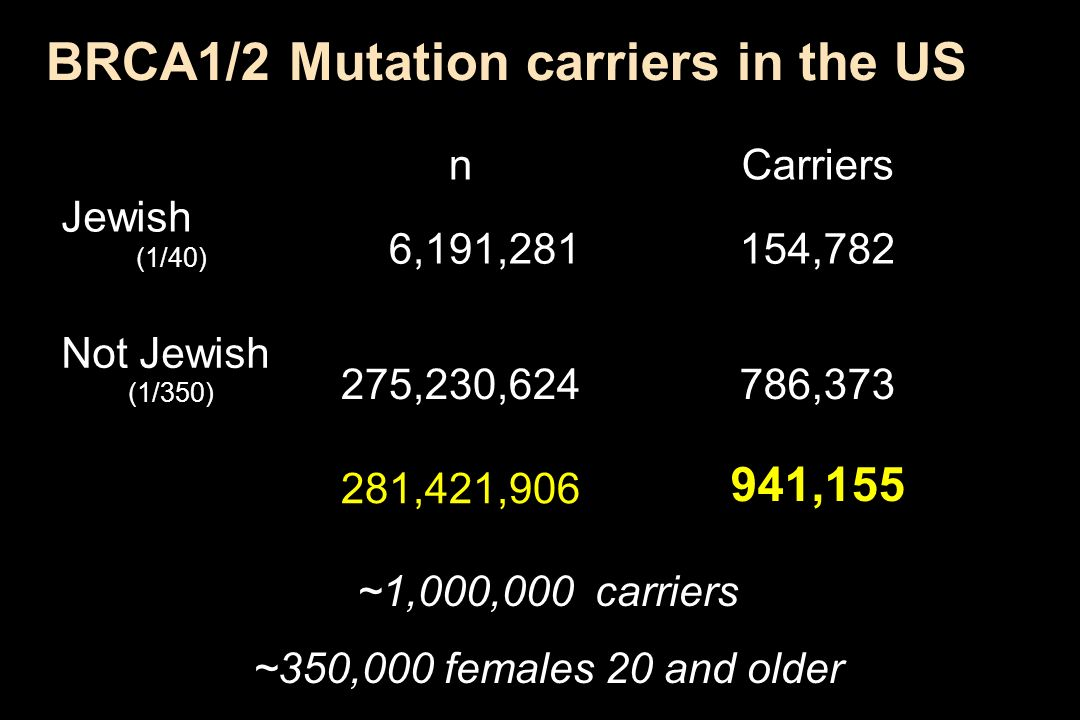 BRCA1/2 Mutation carriers in the US