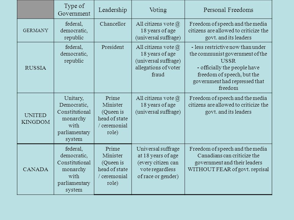 Type of Government Leadership Voting Personal Freedoms federal,