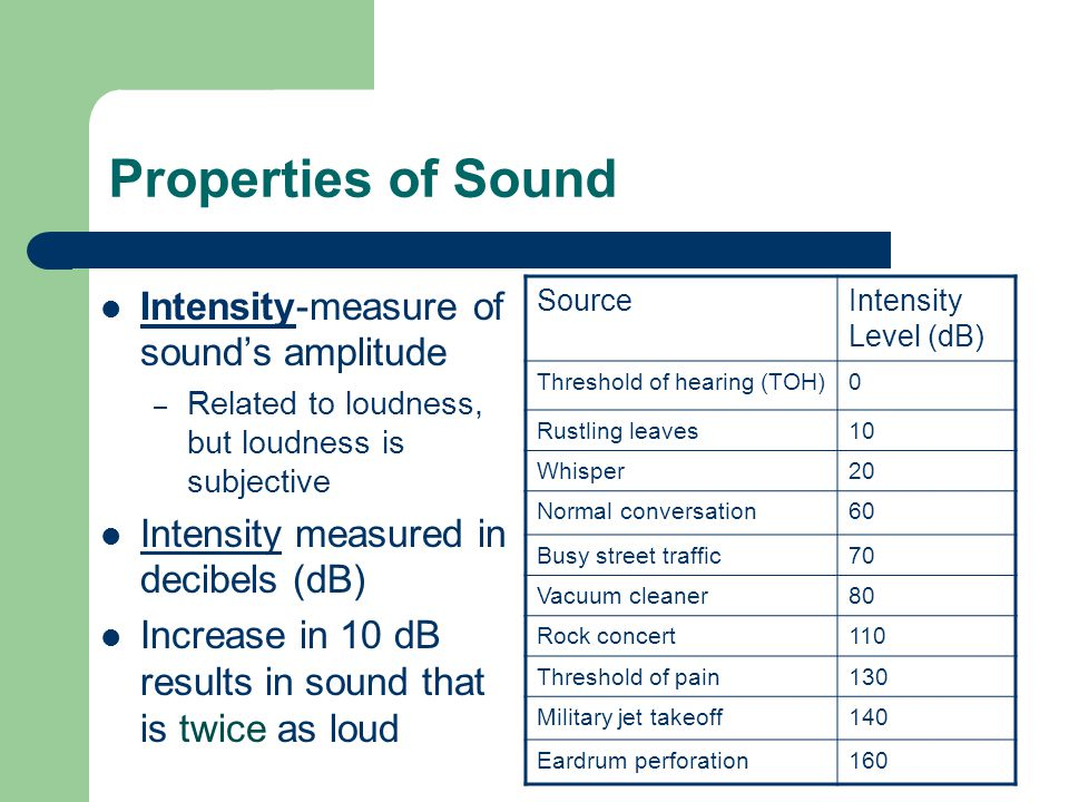Properties of Sound Intensity-measure of sound's amplitude