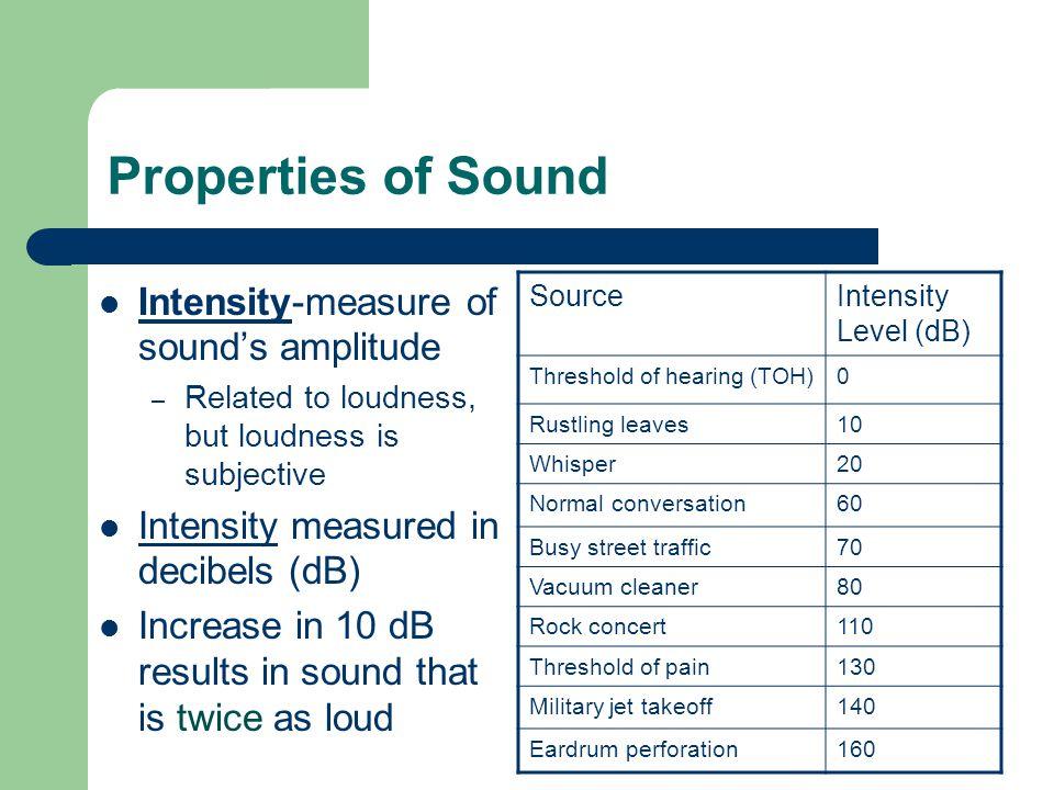 Properties of Sound Intensity-measure of sound's amplitude