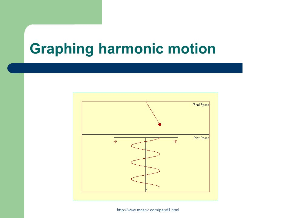 Graphing harmonic motion