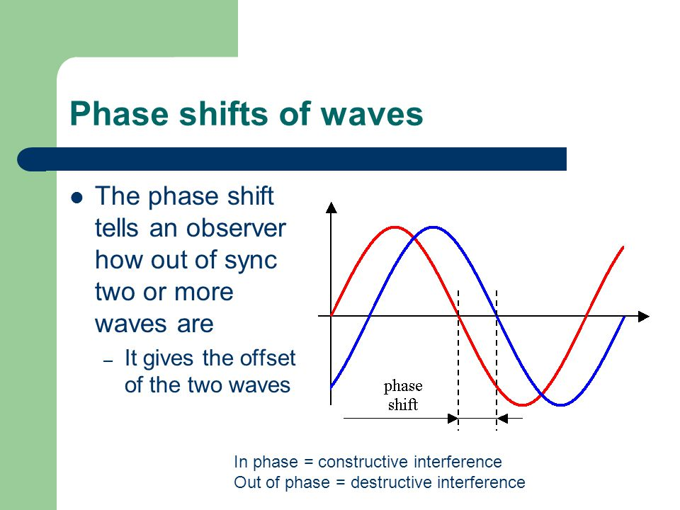 Phase shifts of waves The phase shift tells an observer how out of sync two or more waves are. It gives the offset of the two waves.