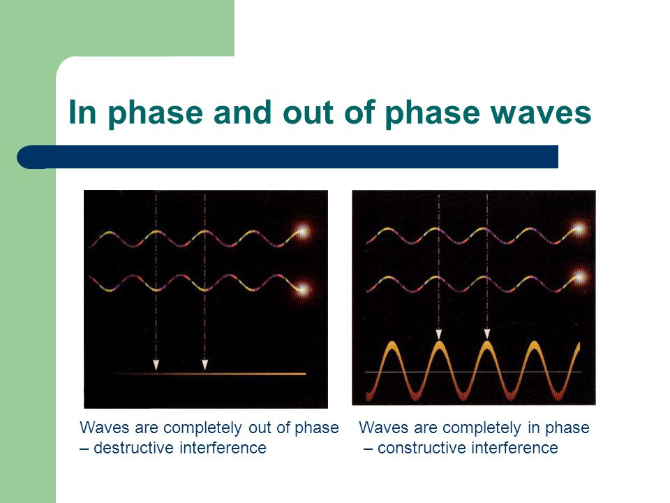 In phase and out of phase waves