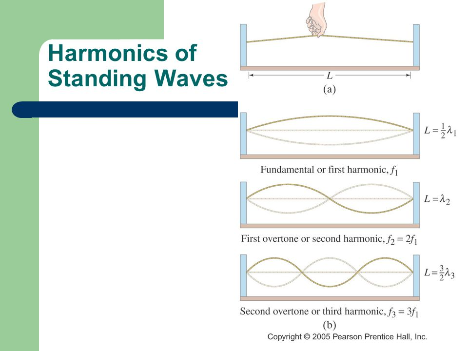 Harmonics of Standing Waves