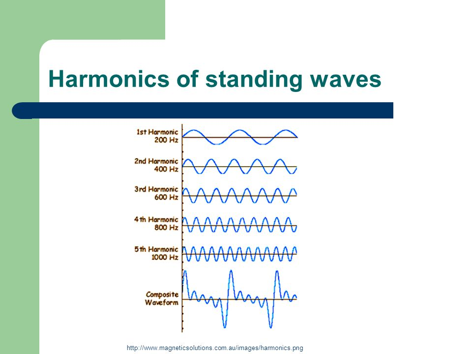 Harmonics of standing waves