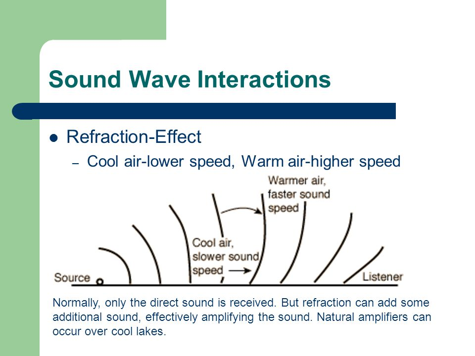 Sound Wave Interactions