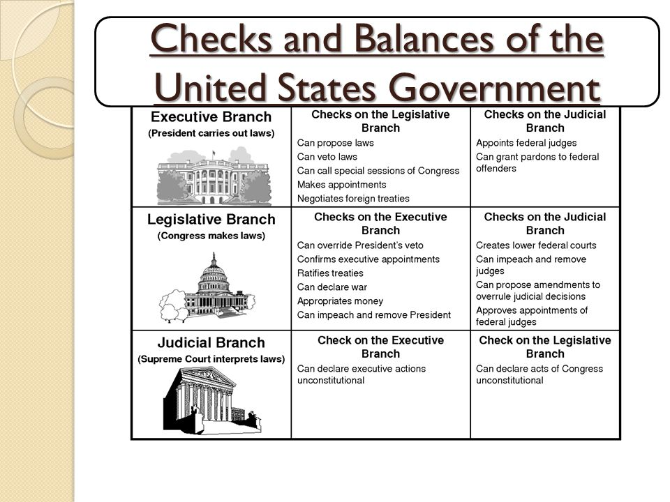 Checks and Balances of the United States Government
