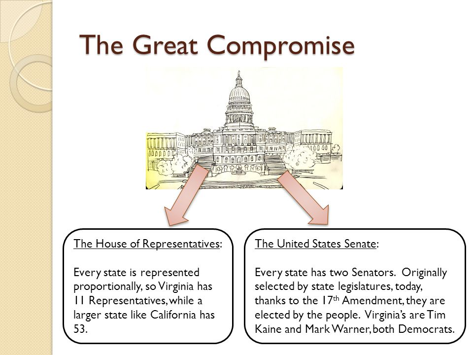 The Great Compromise The House of Representatives: