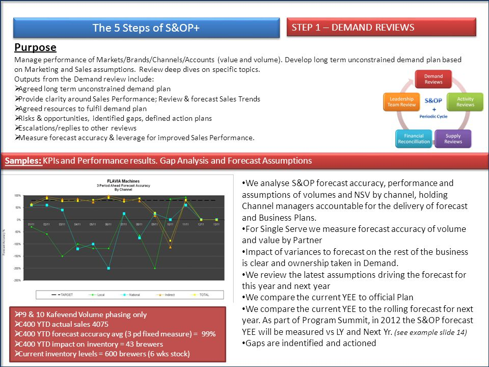 The 5 Steps of S&OP+ Purpose STEP 1 – DEMAND REVIEWS