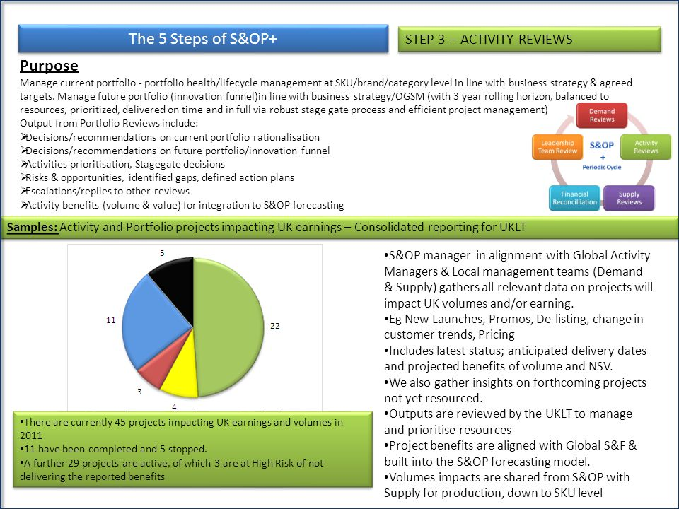 The 5 Steps of S&OP+ Purpose STEP 3 – ACTIVITY REVIEWS
