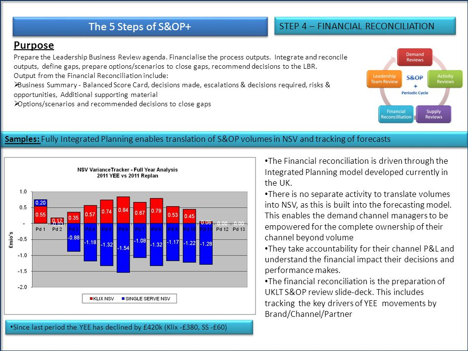 The 5 Steps of S&OP+ Purpose STEP 4 – FINANCIAL RECONCILIATION