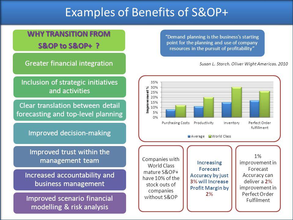 Examples of Benefits of S&OP+