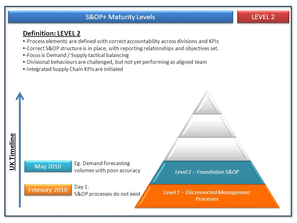 S&OP+ Maturity Levels LEVEL 2 Definition: LEVEL 2 UK Timeline May 2010