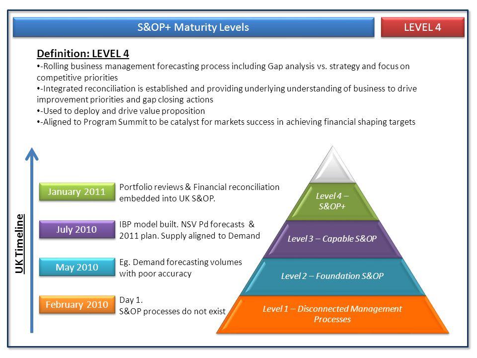 S&OP+ Maturity Levels LEVEL 4 Definition: LEVEL 4 UK Timeline