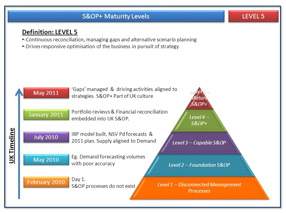 S&OP+ Maturity Levels LEVEL 5 Definition: LEVEL 5 UK Timeline May 2011