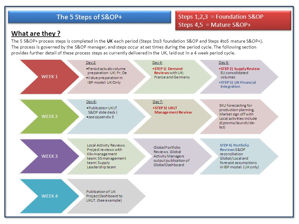 The 5 Steps of S&OP+ What are they Steps 1,2,3 = Foundation S&OP