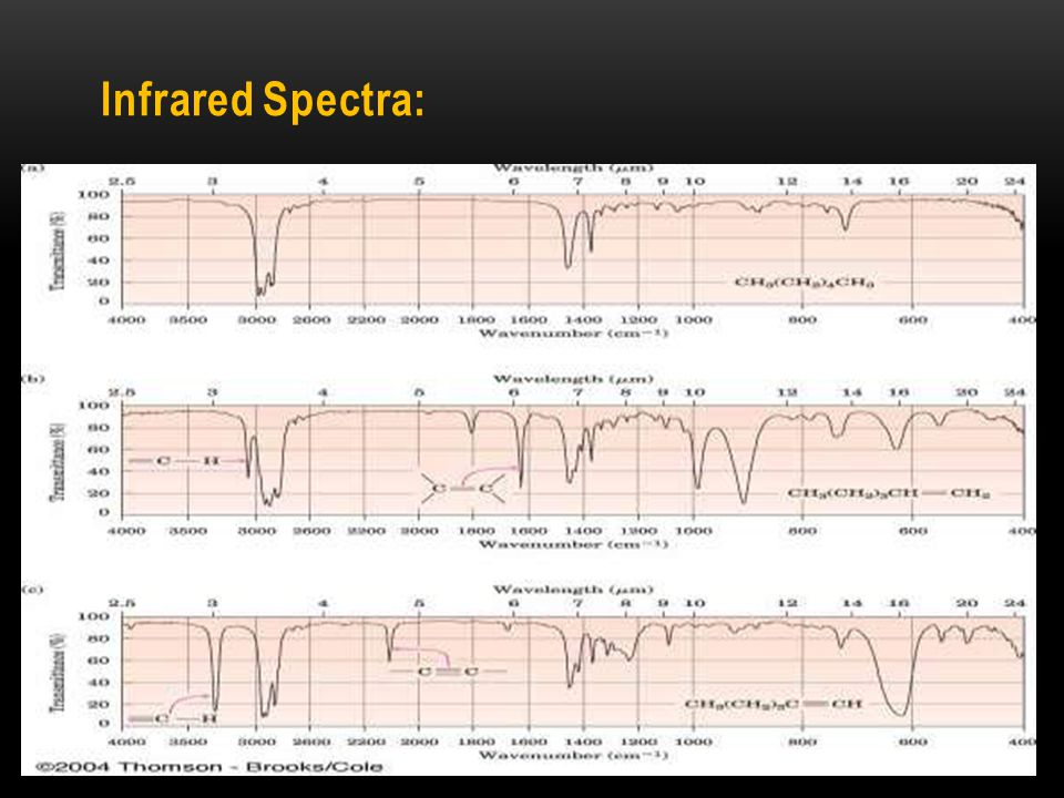 Infrared Spectra: