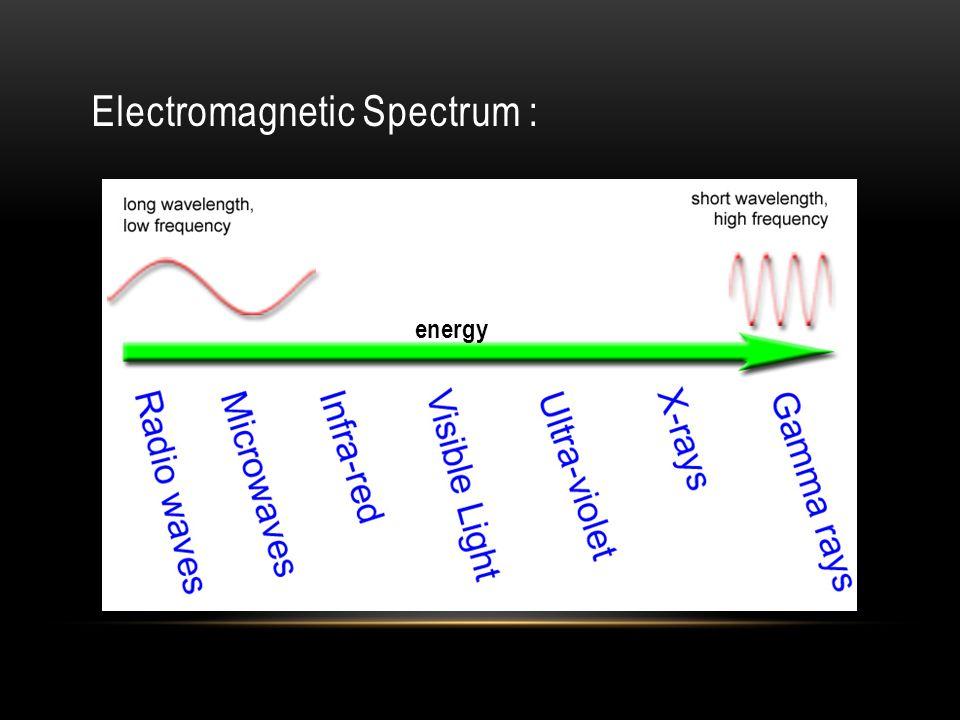 Electromagnetic Spectrum :