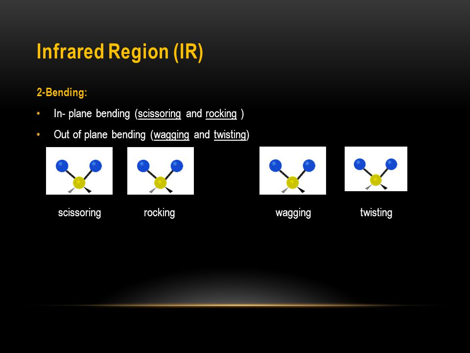 Infrared Region (IR) 2-Bending: