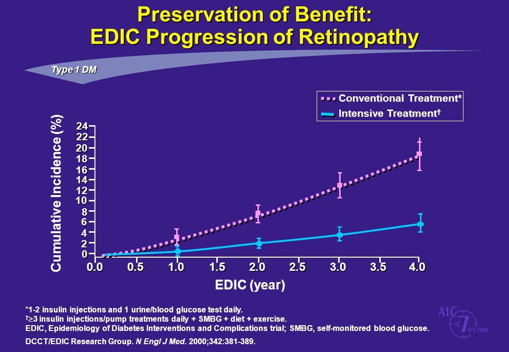 Preservation of Benefit: EDIC Progression of Retinopathy