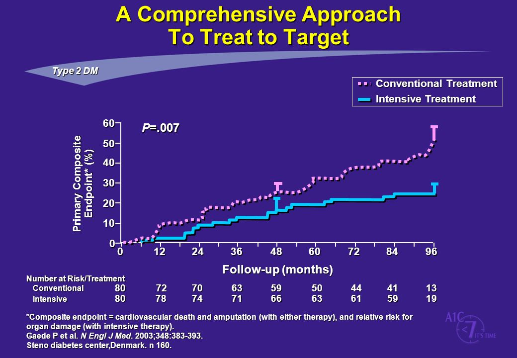 A Comprehensive Approach To Treat to Target