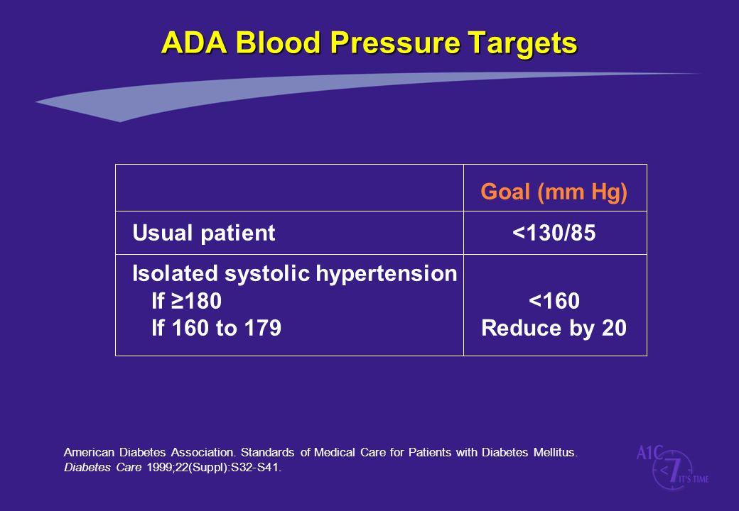 ADA Blood Pressure Targets
