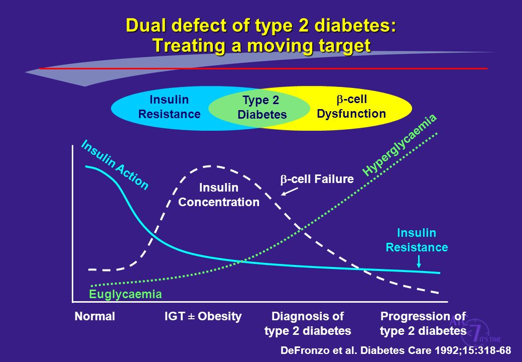 Dual defect of type 2 diabetes: Treating a moving target