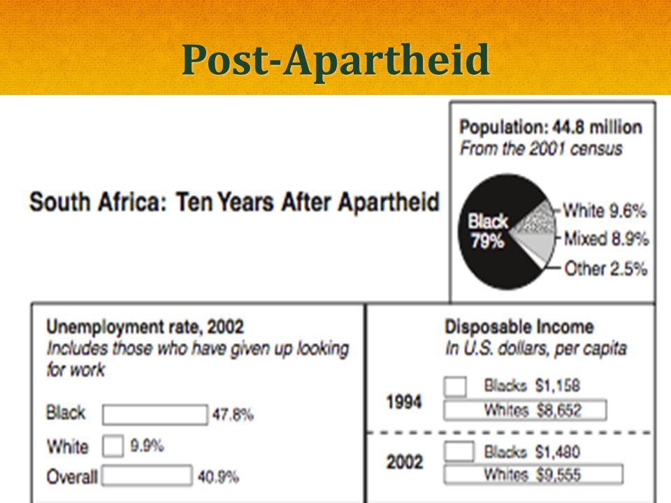 Post-Apartheid