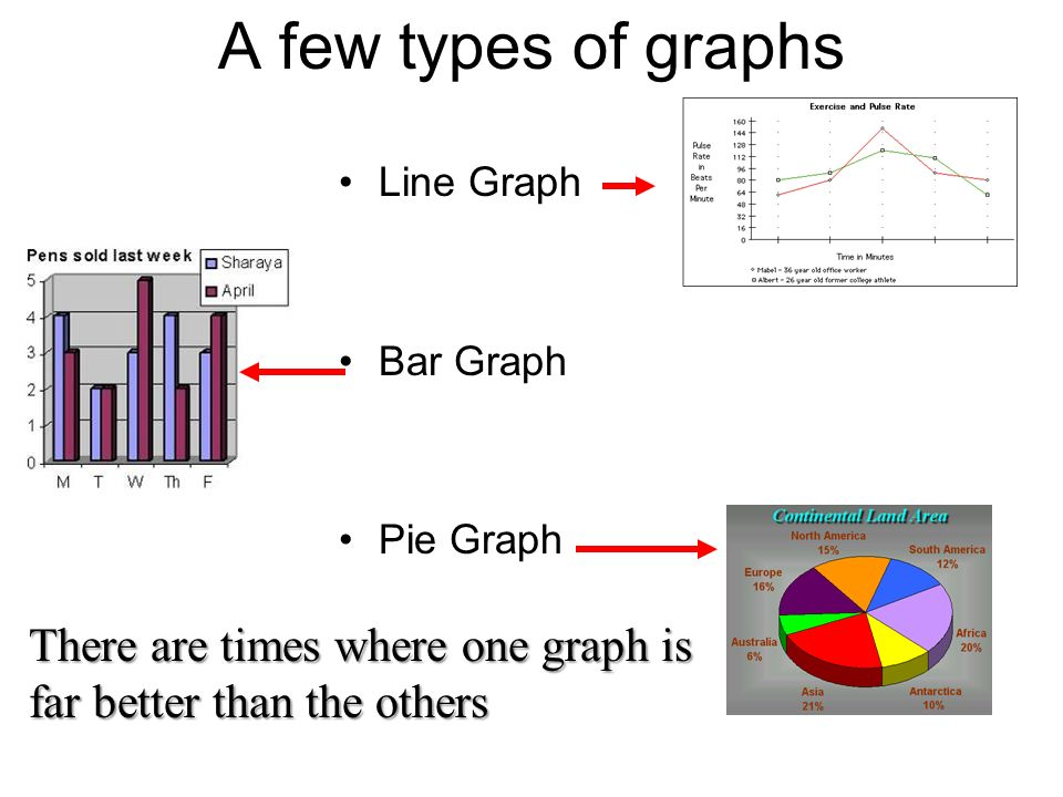 A few types of graphs Line Graph. Bar Graph. Pie Graph.